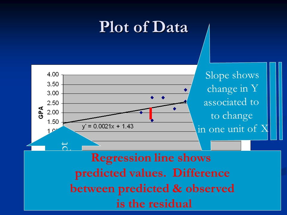 18 Plot of Data Intercept Slope shows change in Y associated to to change in one unit of X Regression line shows predicted values. Difference between