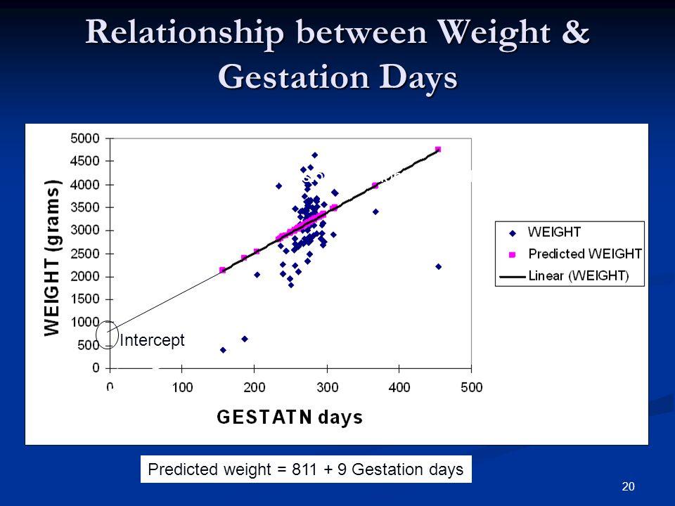 20 Intercept Regression equation: Y` = 811 + 9 X Relationship between Weight & Gestation Days Predicted weight = 811 + 9 Gestation days