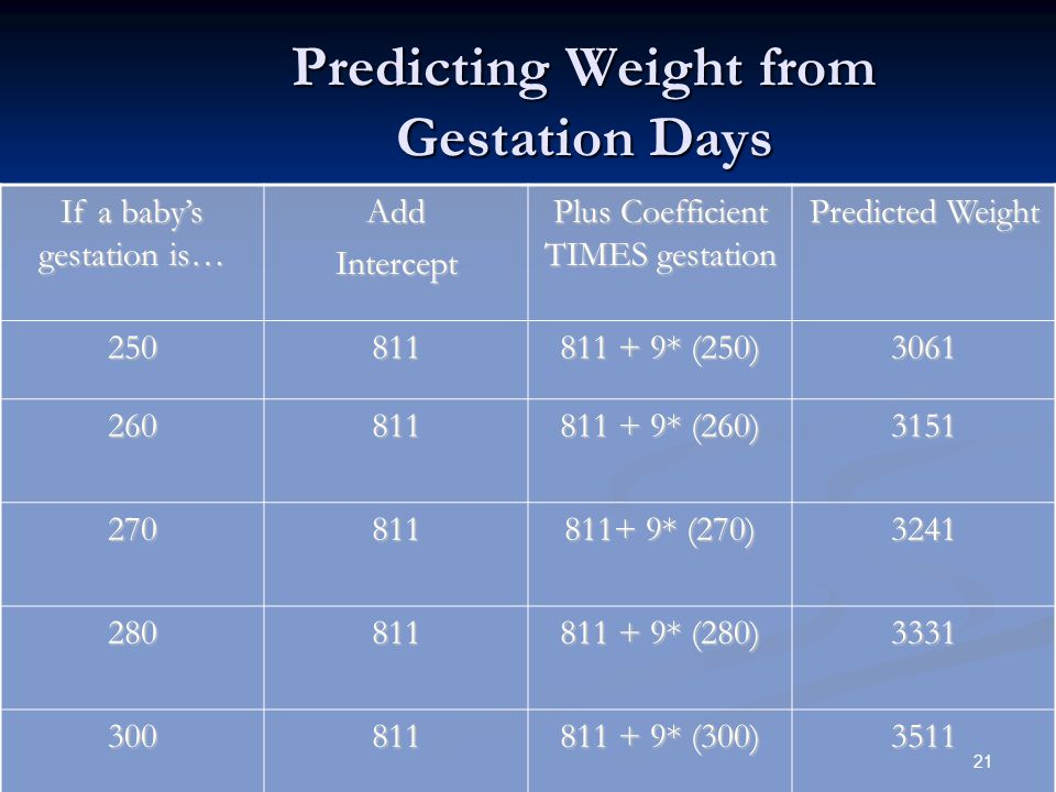 21 Predicting Weight from Gestation Days If a baby's gestation is… AddIntercept Plus Coefficient TIMES gestation Predicted Weight 250811 811 + 9* (250