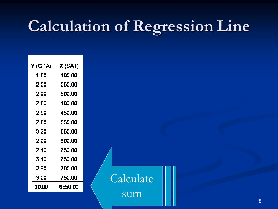 19 Predicted weight = 811 + 9 Gestation days Calculation of Regression Line Using Standard Deviations