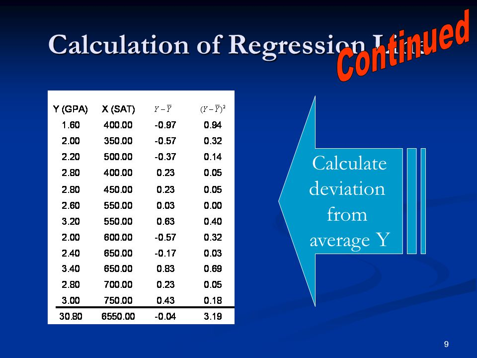 9 Calculation of Regression Line Calculate deviation from average Y