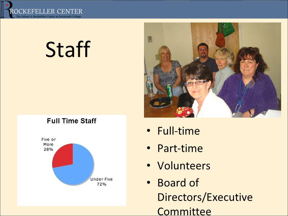 Staff Full-time Part-time Volunteers Board of Directors/Executive Committee Full Time Staff