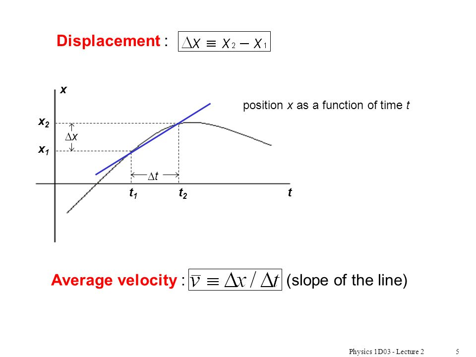 Physics 1D03 - Lecture 25 position x as a function of time t Average velocity : (slope of the line) xx tt x1x1 x2x2 t1t1 t2t2 t x Displacement :