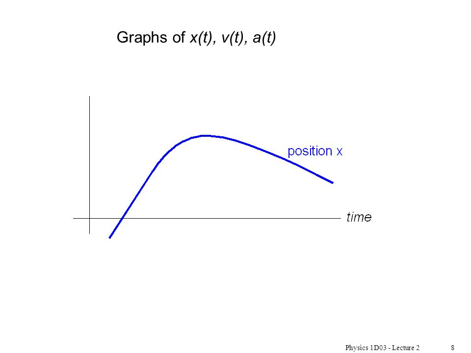 Physics 1D03 - Lecture 28 Graphs of x(t), v(t), a(t)