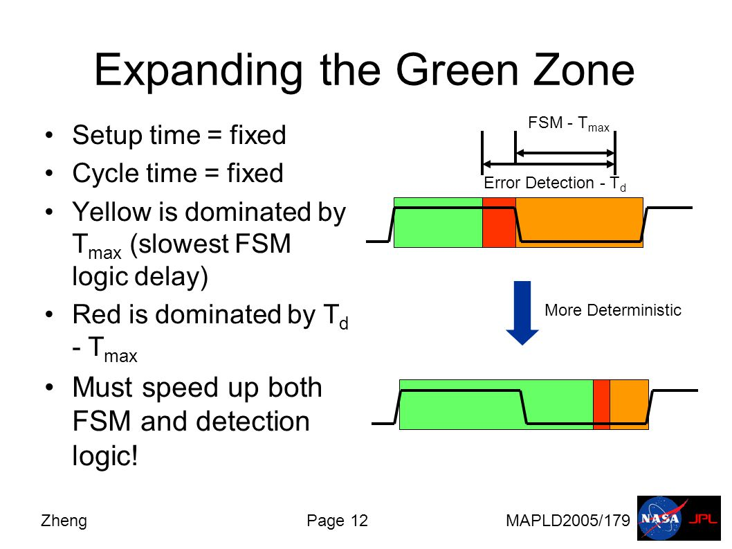 ZhengPage 12MAPLD2005/179 Expanding the Green Zone Setup time = fixed Cycle time = fixed Yellow is dominated by T max (slowest FSM logic delay) Red is dominated by T d - T max Must speed up both FSM and detection logic.