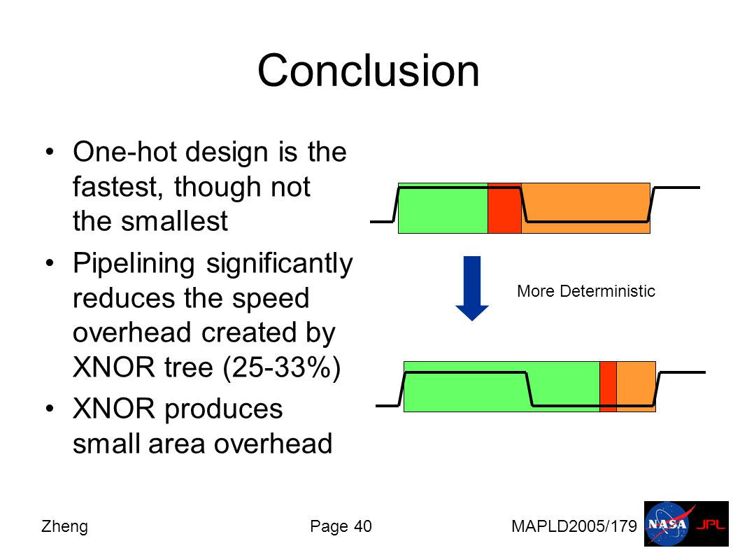 ZhengPage 40MAPLD2005/179 Conclusion One-hot design is the fastest, though not the smallest Pipelining significantly reduces the speed overhead created by XNOR tree (25-33%) XNOR produces small area overhead More Deterministic