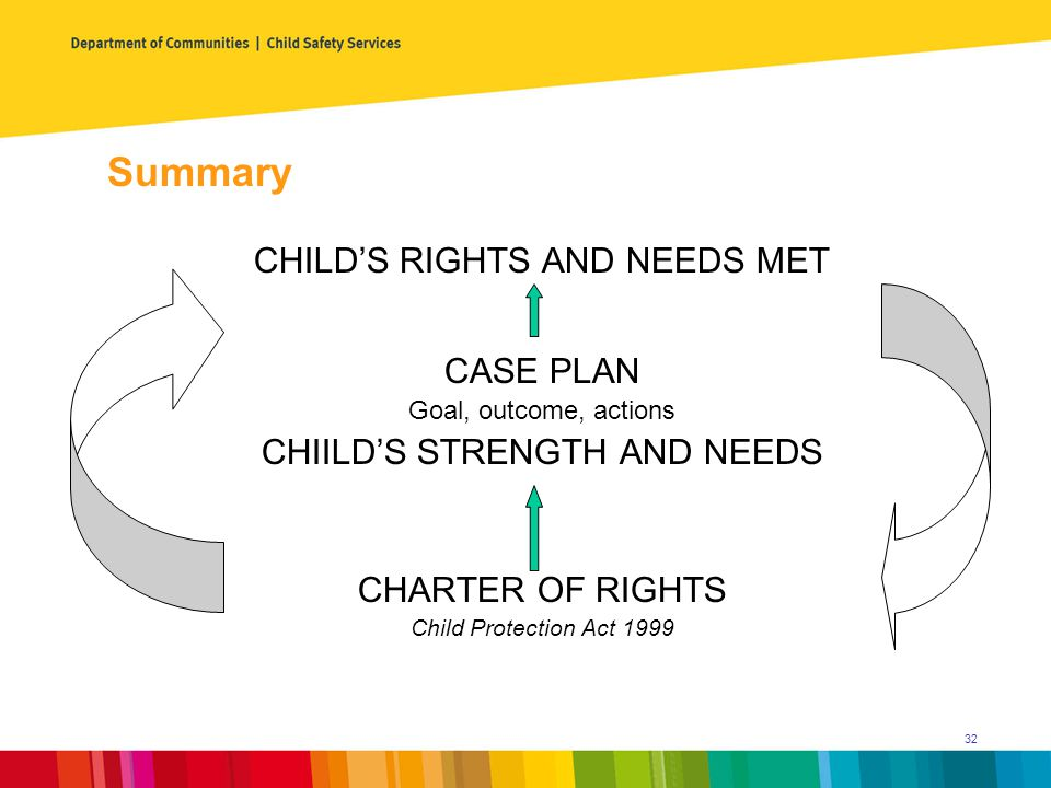 Summary CHILD'S RIGHTS AND NEEDS MET CASE PLAN Goal, outcome, actions CHIILD'S STRENGTH AND NEEDS CHARTER OF RIGHTS Child Protection Act 1999 32