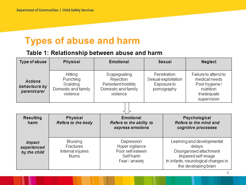 Types of abuse and harm Table 1: Relationship between abuse and harm Type of abuse Actions behaviours by parent/carer PhysicalEmotionalSexualNeglect Hitting Punching Scalding Domestic and family violence Scapegoating Rejection Persistent hostility Domestic and family violence Penetration Sexual exploitation Exposure to pornography Failure to attend to medical needs Poor hygiene / nutrition Inadequate supervision Resulting harm Impact experienced by the child Physical Refers to the body Emotional Refers to the ability to express emotions Psychological Refers to the mind and cognitive processes Bruising Fractures Internal injuries Burns Depression Hyper vigilance Poor self esteem Self harm Fear / anxiety Learning and developmental delays Disorganised attachment Impaired self image In infants, neurological changes in the developing brain 6