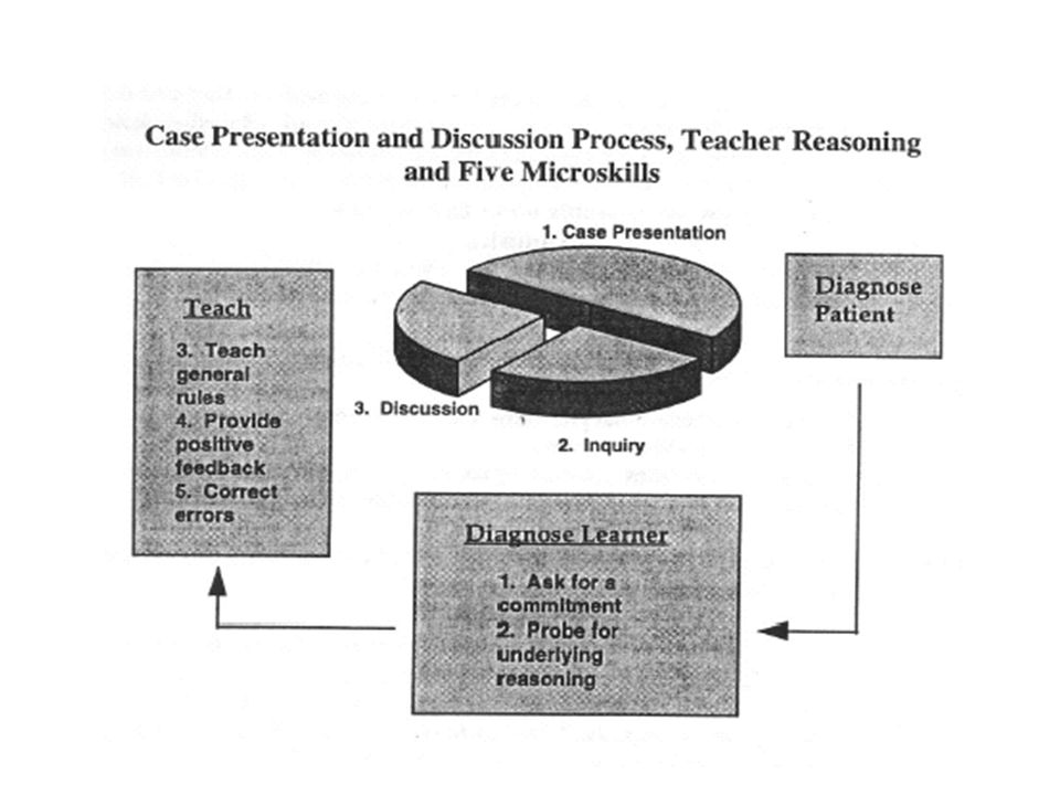 Diagnosing the Learner Question Learner to determine their understanding of the case Determine Learner's strengths and weaknesses based upon answers Determine Teachable Moment based on responses Determine Learner's Level based upon defined standards