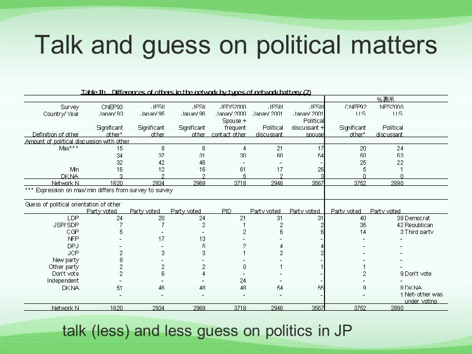 Talk and guess on political matters talk (less) and less guess on politics in JP