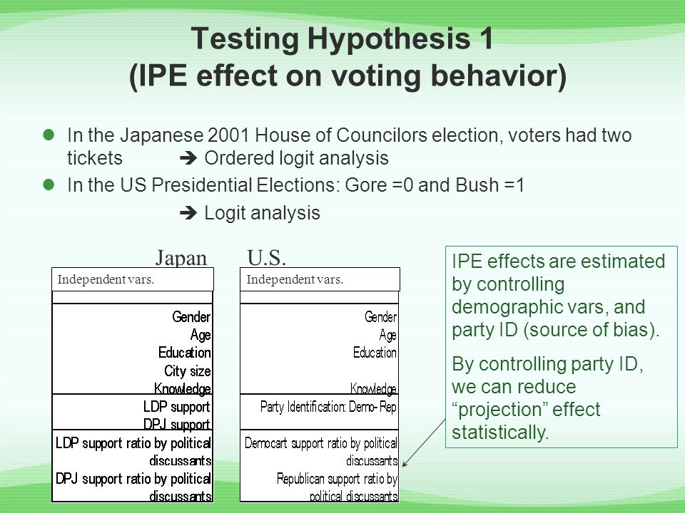 Testing Hypothesis 1 (IPE effect on voting behavior) In the Japanese 2001 House of Councilors election, voters had two tickets  Ordered logit analysi