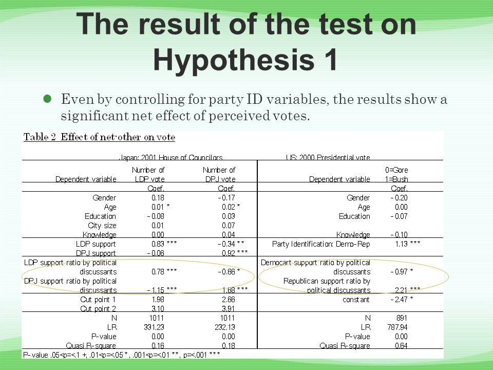 The result of the test on Hypothesis 1 Even by controlling for party ID variables, the results show a significant net effect of perceived votes.