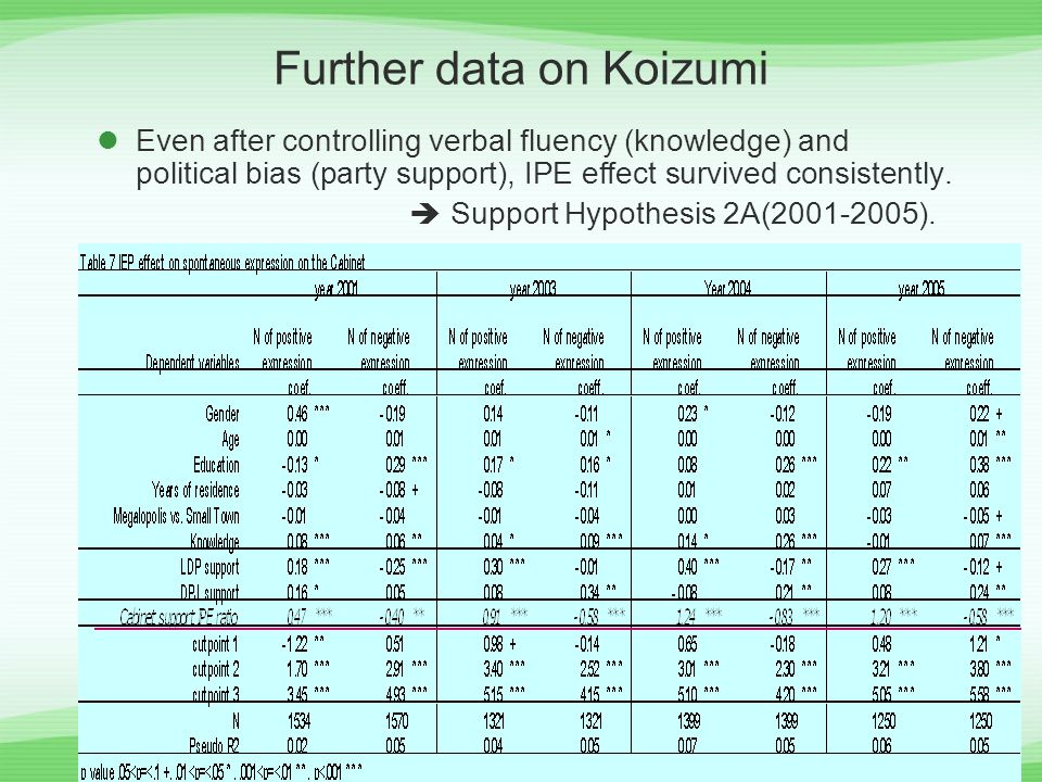 Further data on Koizumi Even after controlling verbal fluency (knowledge) and political bias (party support), IPE effect survived consistently.