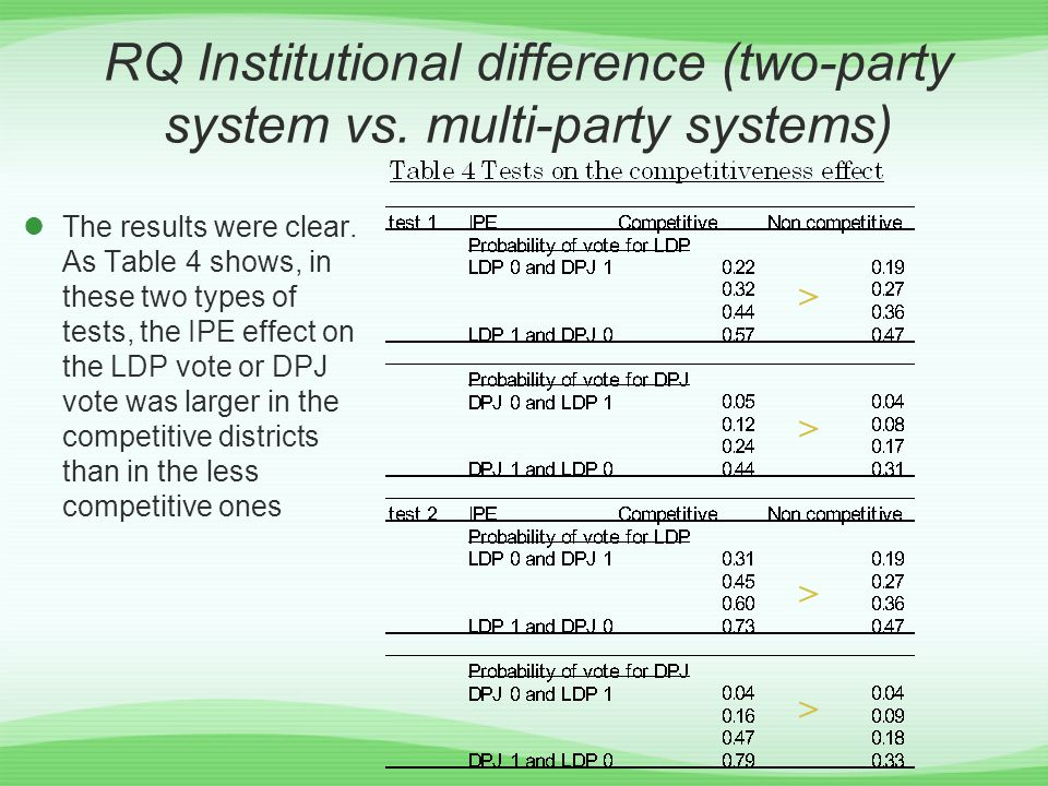RQ Institutional difference (two-party system vs. multi-party systems) The results were clear.