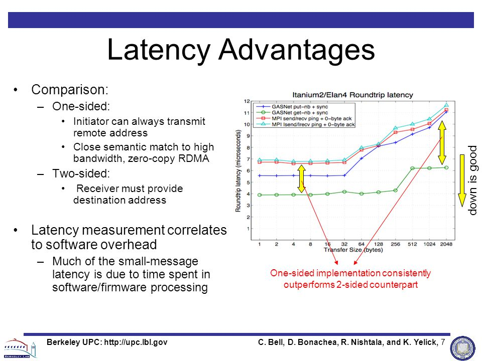 C. Bell, D. Bonachea, R. Nishtala, and K. Yelick, 7Berkeley UPC: http://upc.lbl.gov Latency Advantages Comparison: –One-sided: Initiator can always tr