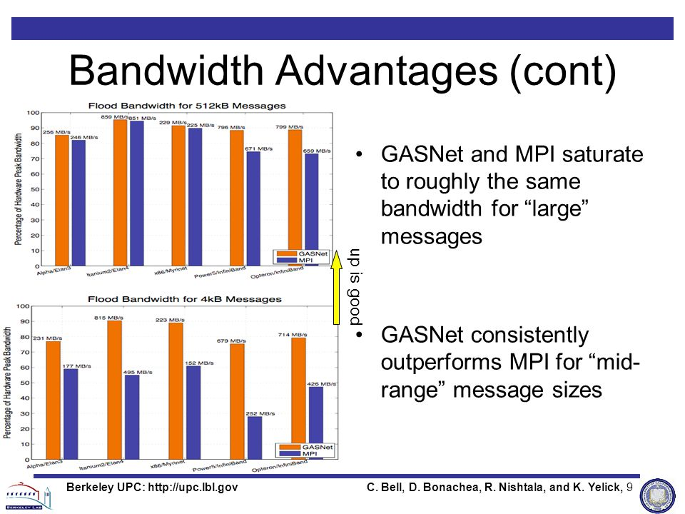 C. Bell, D. Bonachea, R. Nishtala, and K. Yelick, 9Berkeley UPC: http://upc.lbl.gov Bandwidth Advantages (cont) GASNet and MPI saturate to roughly the