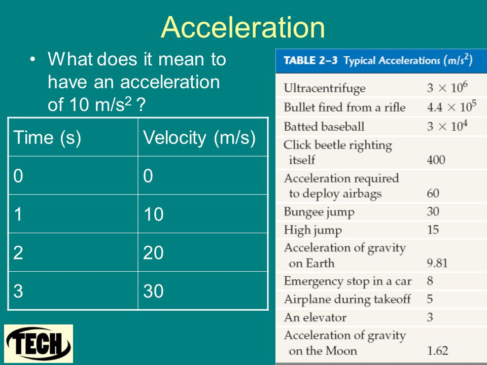 Acceleration What does it mean to have an acceleration of 10 m/s 2 ? Time (s)Velocity (m/s) 00 110 220 330