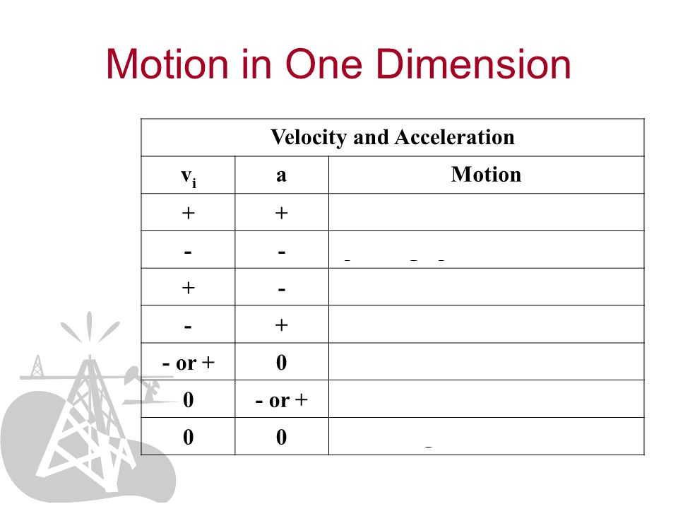 Motion in One Dimension Velocity and Acceleration vivi aMotion ++ speeding up -- +- slowing down -+ - or +0 constant velocity 0- or + speeding up from rest 00 remaining at rest