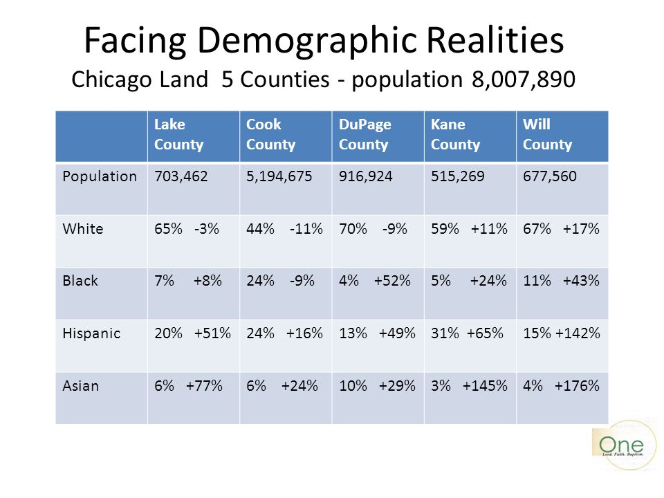 Facing Demographic Realities Chicago Land 5 Counties - population 8,007,890 Lake County Cook County DuPage County Kane County Will County Population70