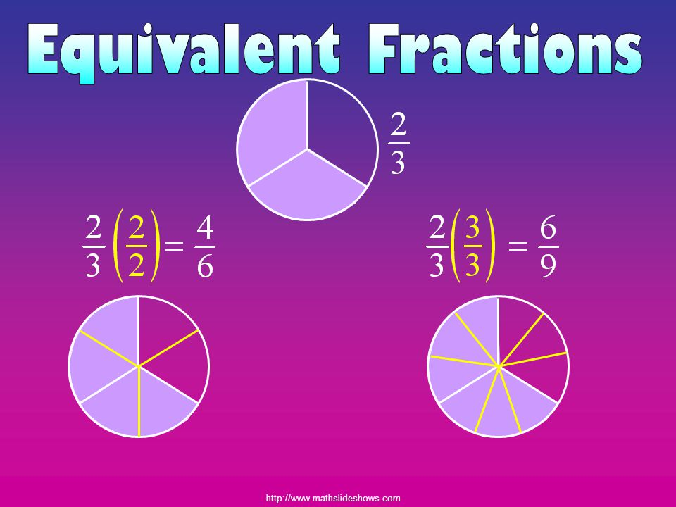 To find equivalent fractions multiply the numerator and the denominator by the same number.