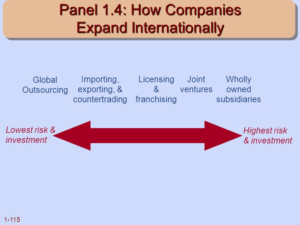 1-115 Panel 1.4: How Companies Expand Internationally Global Outsourcing Importing, exporting, & countertrading Licensing & franchising Joint ventures
