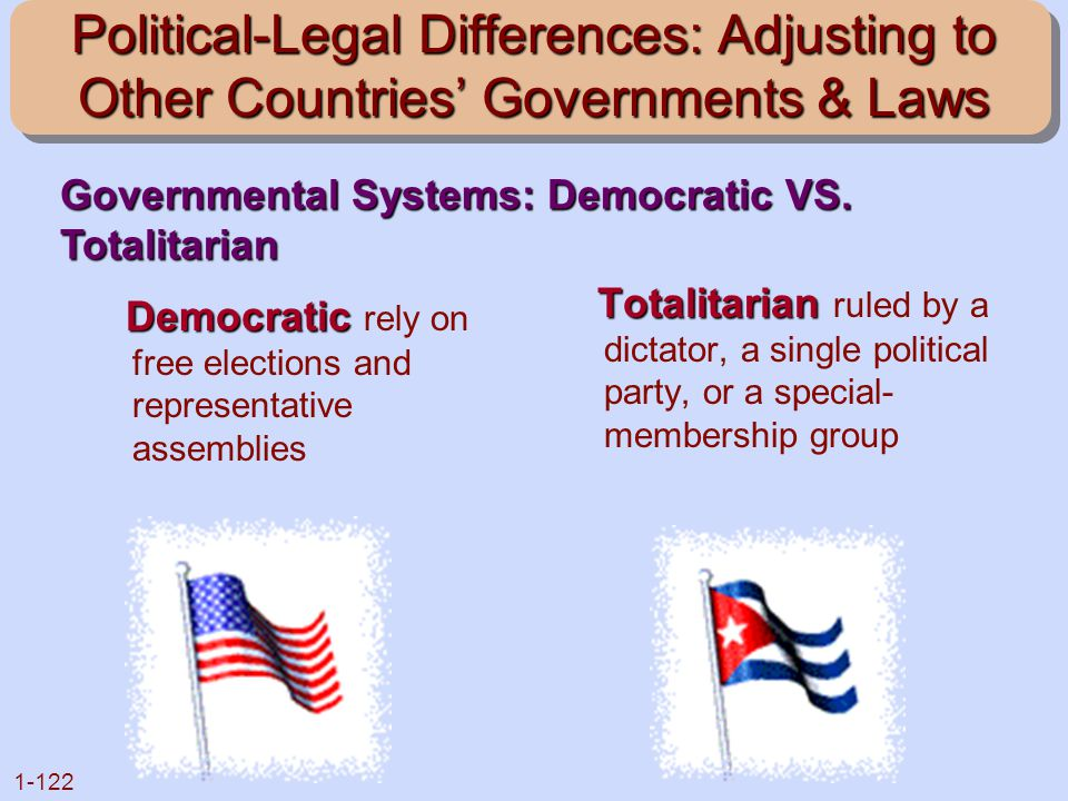 1-122 Political-Legal Differences: Adjusting to Other Countries' Governments & Laws Democratic Democratic rely on free elections and representative as
