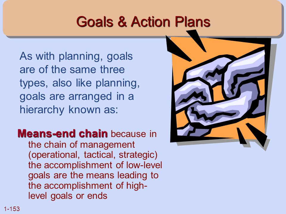 1-153 Goals & Action Plans Means-end chain Means-end chain because in the chain of management (operational, tactical, strategic) the accomplishment of