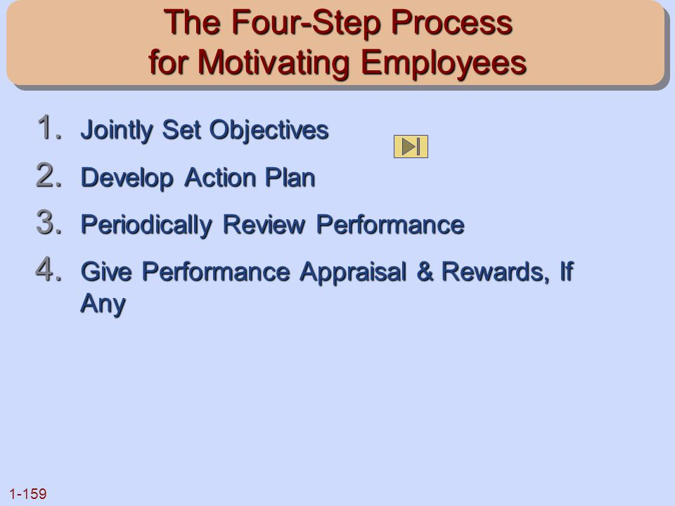 1-159 The Four-Step Process for Motivating Employees 1. Jointly Set Objectives 2. Develop Action Plan 3. Periodically Review Performance 4. Give Perfo