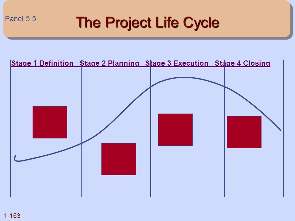 1-163 The Project Life Cycle Stage 1 Definition Stage 2 Planning Stage 3 Execution Stage 4 Closing Panel 5.5
