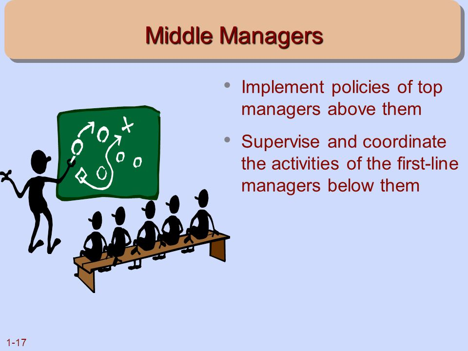 1-17 Middle Managers Implement policies of top managers above them Supervise and coordinate the activities of the first-line managers below them
