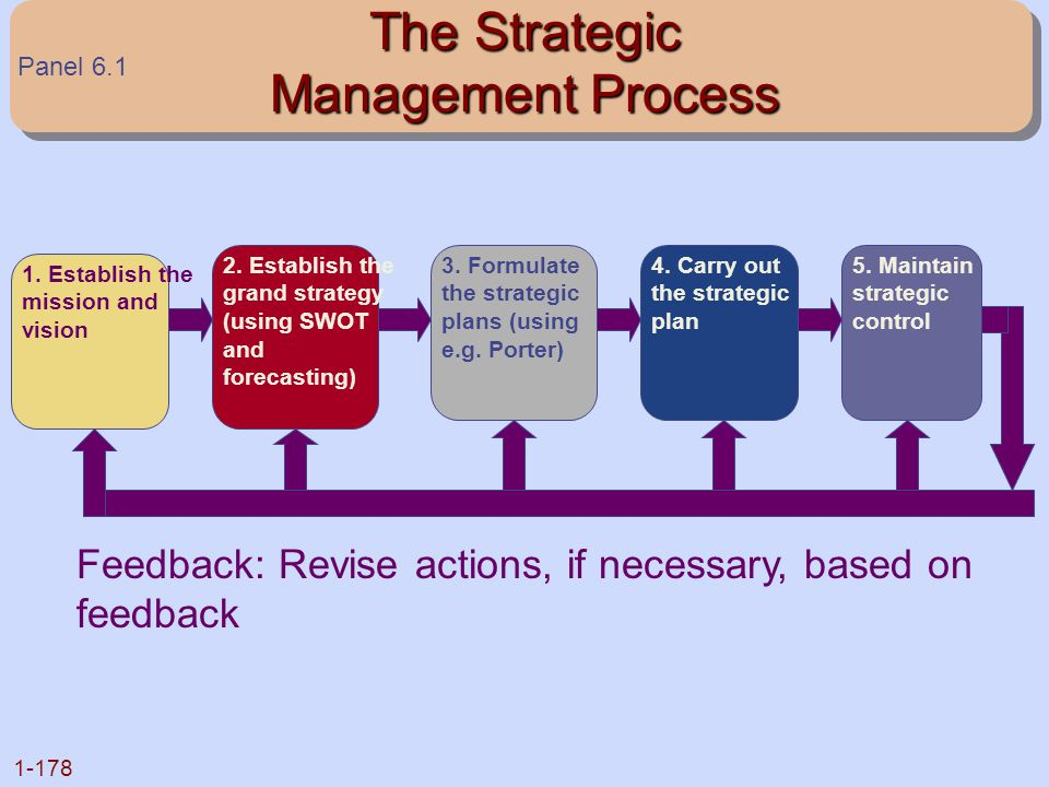 1-178 The Strategic Management Process 1. Establish the mission and vision 2. Establish the grand strategy (using SWOT and forecasting) 3. Formulate t