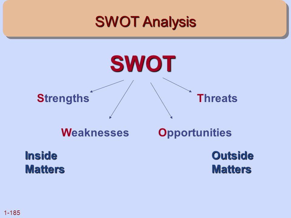1-185 SWOT Analysis SWOT Inside Matters Outside Matters Strengths Weaknesses Threats Opportunities