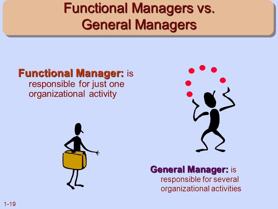 1-19 Functional Managers vs. General Managers Functional Manager: Functional Manager: is responsible for just one organizational activity General Mana