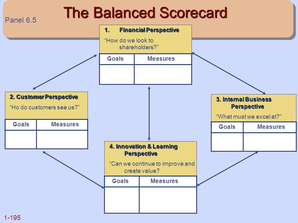 """1-195 The Balanced Scorecard 1.Financial Perspective """"How do we look to shareholders?"""" Goals Measures 3. Internal Business Perspective """"What must we e"""