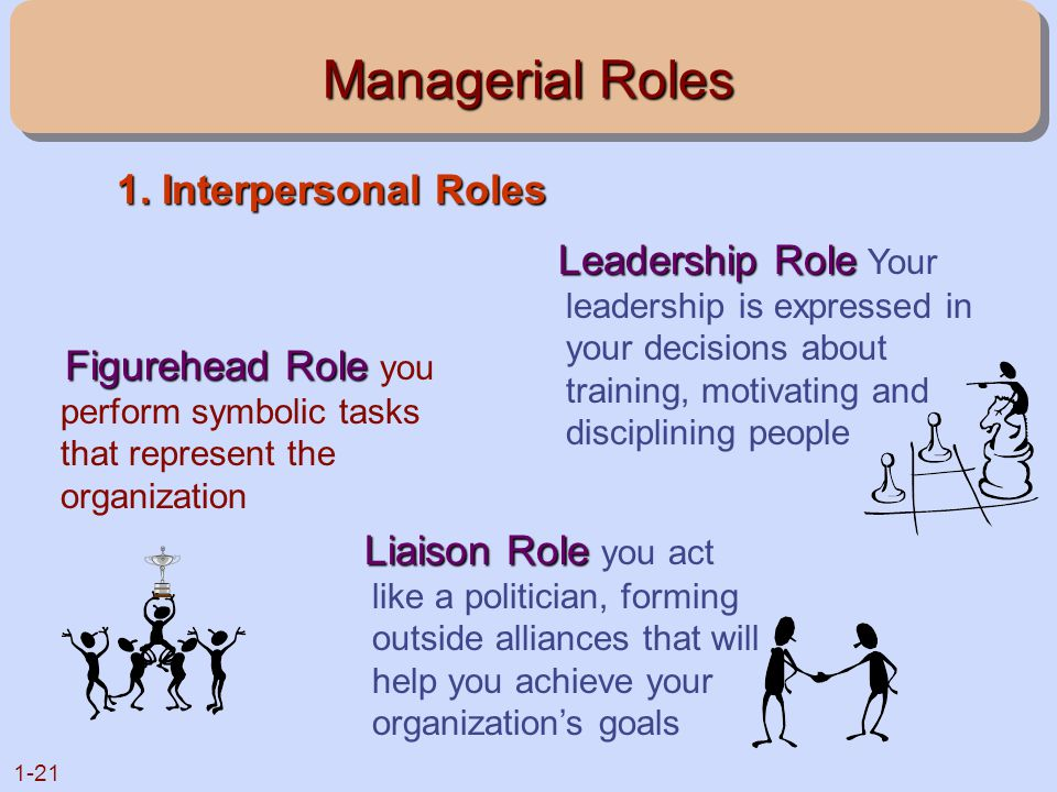 1-21 Managerial Roles Figurehead Role Figurehead Role you perform symbolic tasks that represent the organization Leadership Role Leadership Role Your