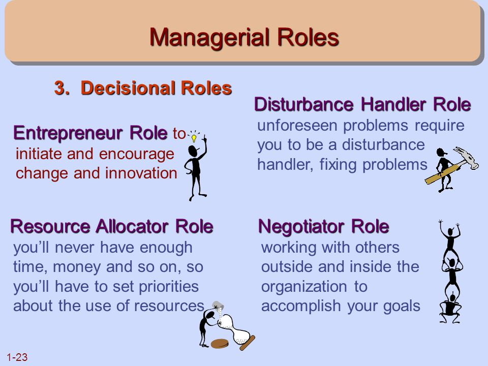 1-23 Managerial Roles Entrepreneur Role Entrepreneur Role to initiate and encourage change and innovation Disturbance Handler Role Disturbance Handler