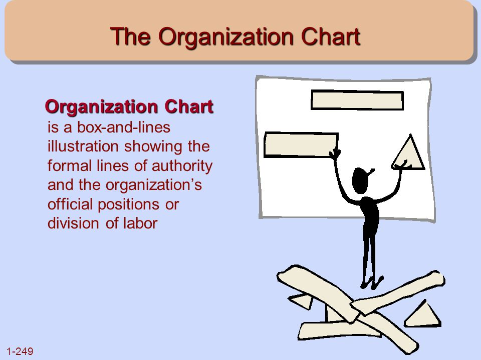 1-249 The Organization Chart Organization Chart Organization Chart is a box-and-lines illustration showing the formal lines of authority and the organ