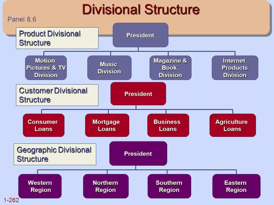 1-262 Divisional Structure Divisional StructurePresident Motion Pictures & TV DivisionMusicDivision Magazine & BookDivisionInternetProductsDivision Pr