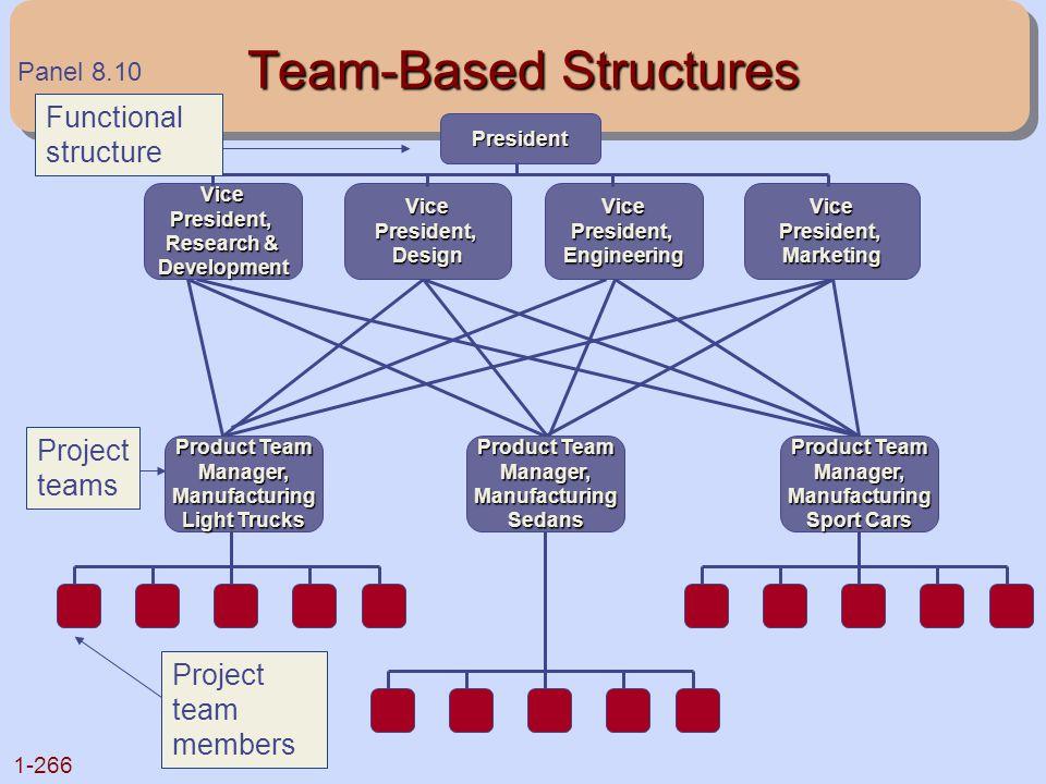 1-266 Team-Based Structures Panel 8.10 President VicePresident, Research & DevelopmentVicePresident,DesignVicePresident,EngineeringVicePresident,Marke