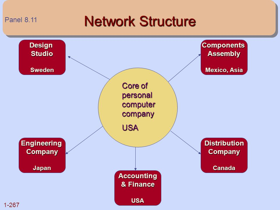 1-267 Network Structure Core of personal computer company USA DesignStudioSweden EngineeringCompanyJapan ComponentsAssembly Mexico, Asia DistributionC