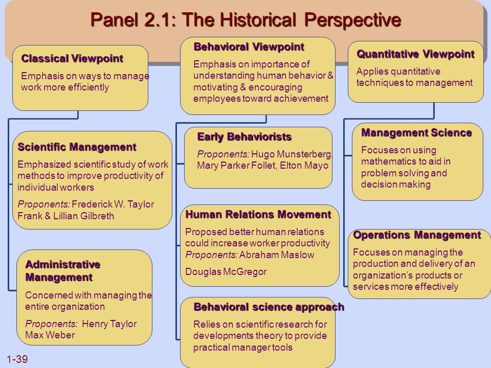1-39 Panel 2.1: The Historical Perspective Classical Viewpoint Emphasis on ways to manage work more efficiently Scientific Management Emphasized scien