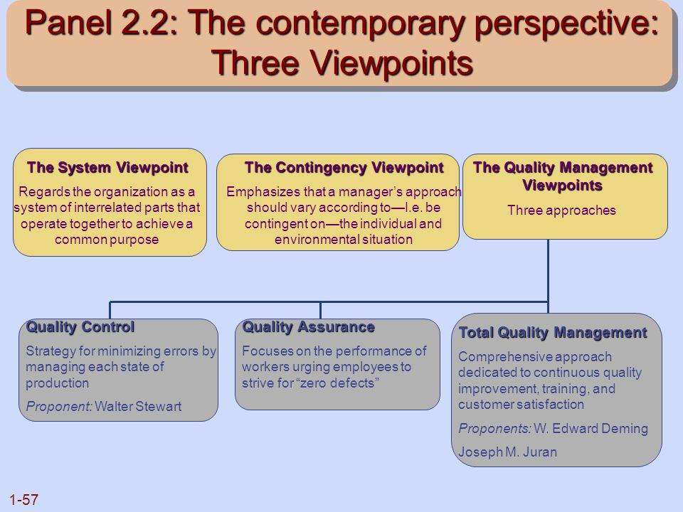 1-57 Panel 2.2: The contemporary perspective: Three Viewpoints The System Viewpoint Regards the organization as a system of interrelated parts that op
