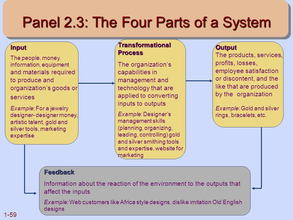 1-59 Panel 2.3: The Four Parts of a System Input The people, money, information, equipment and materials required to produce and organization's goods