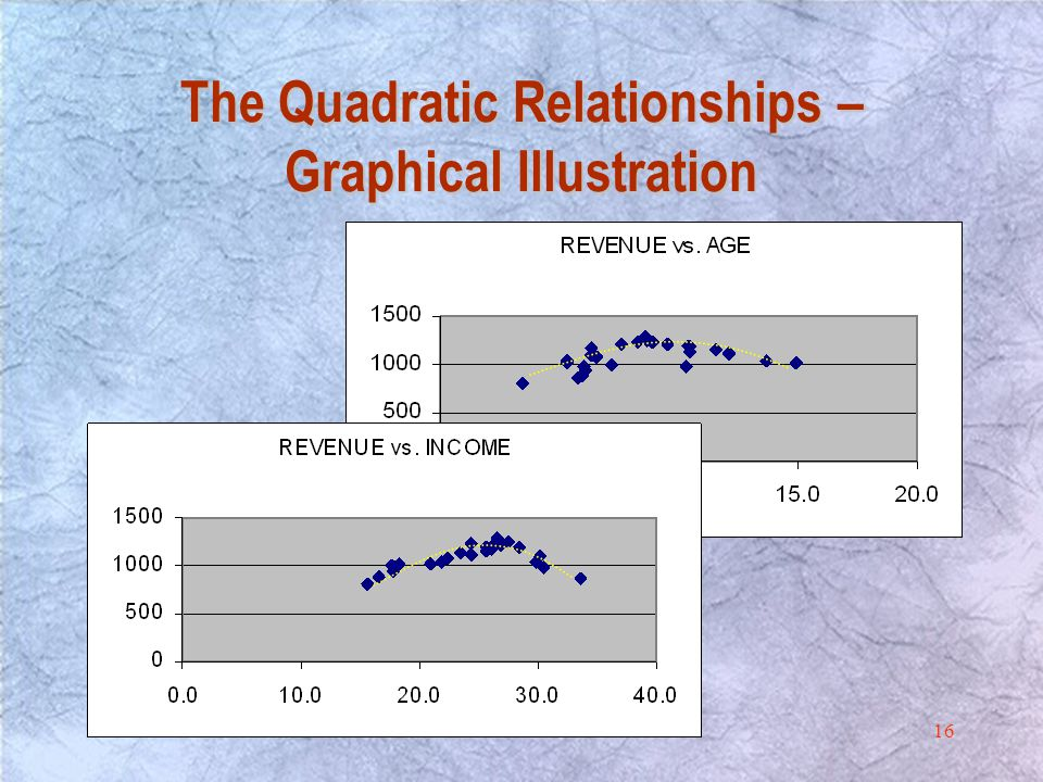 16 The Quadratic Relationships – Graphical Illustration
