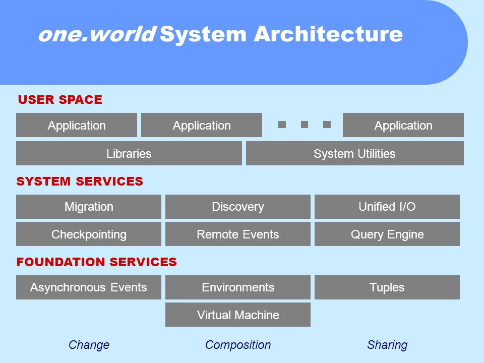 one.world System Architecture Virtual Machine Environments Query EngineRemote Events Discovery Checkpointing Migration Libraries System Utilities Application ChangeCompositionSharing TuplesAsynchronous Events Unified I/O FOUNDATION SERVICES SYSTEM SERVICES USER SPACE