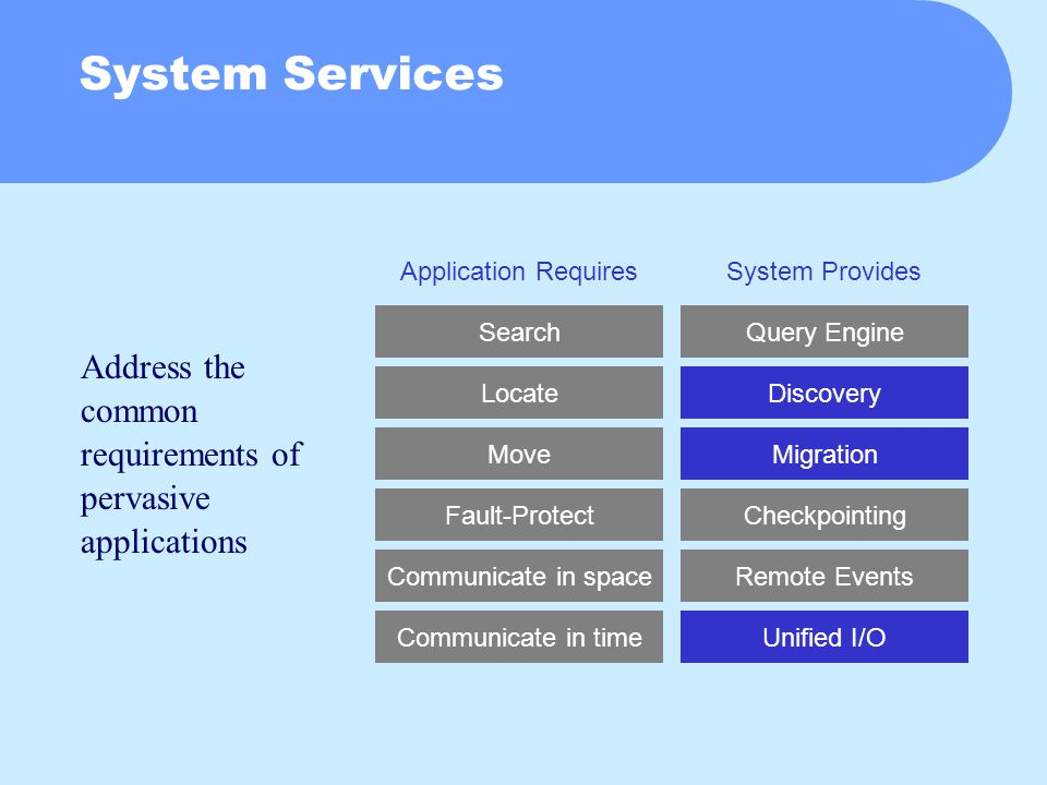 System Services Address the common requirements of pervasive applications Search Locate Move Fault-Protect Communicate in space Communicate in time Query Engine Discovery Migration Checkpointing Remote Events Unified I/O Application RequiresSystem Provides