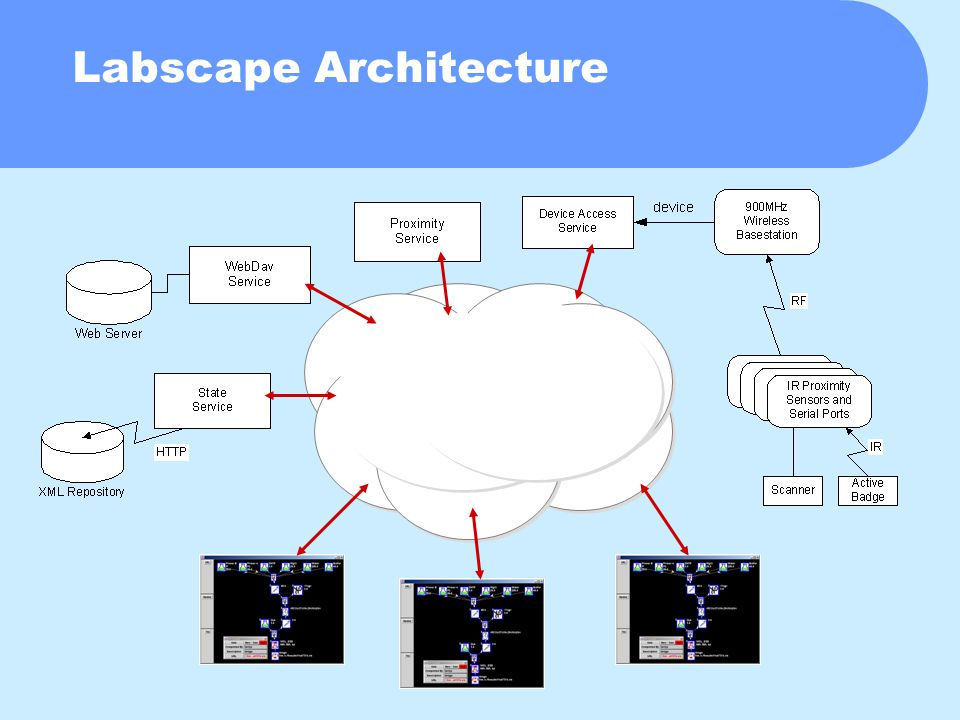 Labscape Architecture