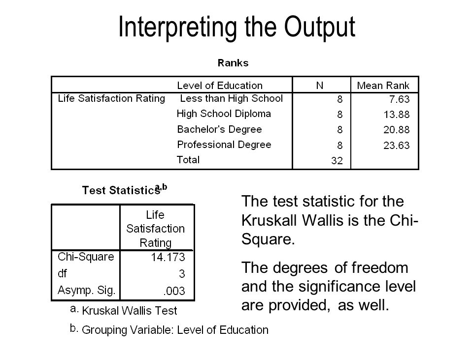 Interpreting the Output The test statistic for the Kruskall Wallis is the Chi- Square. The degrees of freedom and the significance level are provided,