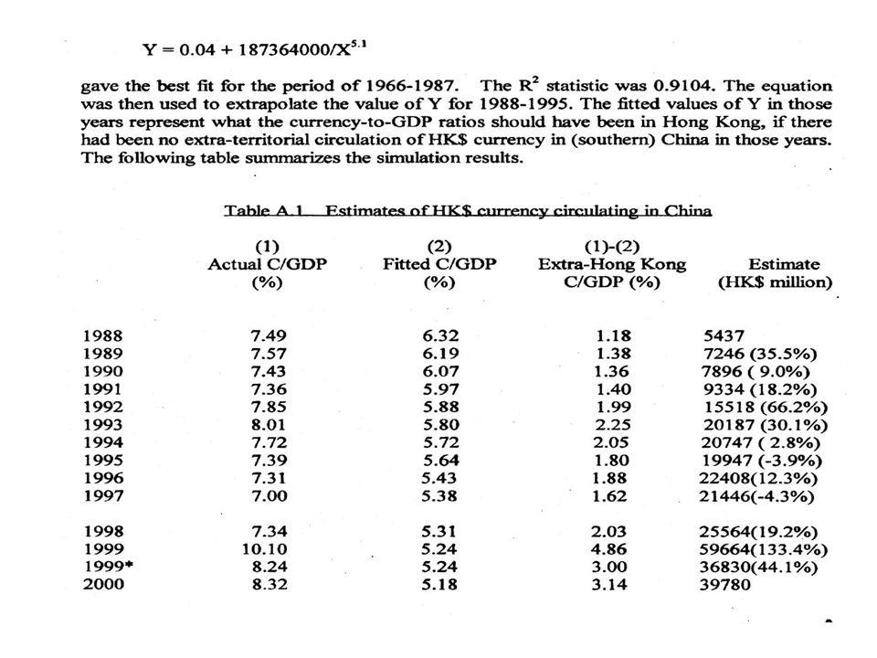 29 Forms of Monetary Integration Options I, II, and III would meet no legal problems for Hong Kong (Tsang, 1999) and Macau.