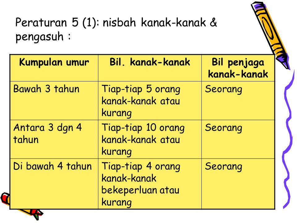 Peraturan 5 (1): nisbah kanak-kanak & pengasuh : Kumpulan umurBil. kanak-kanakBil penjaga kanak-kanak Bawah 3 tahunTiap-tiap 5 orang kanak-kanak atau